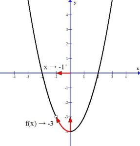 Graph with hole right limit